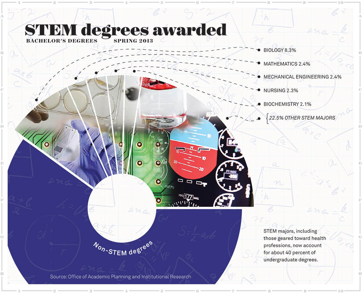 Infographic showing percentage of undergraduate degrees in STEM majors: 8.3 % in biology; 2.4% in math; 2.4% in mechanical engineering; 2.3% in nursing; 2.1% in biochemistry; 22.5% in other stem majors.