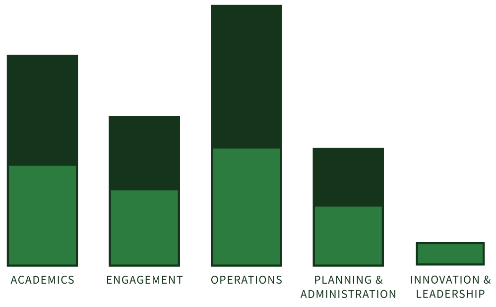 Bar graph showing sustainability progress in five areas: academics, engagement, operations, planning and administration, and innovation and leadership.